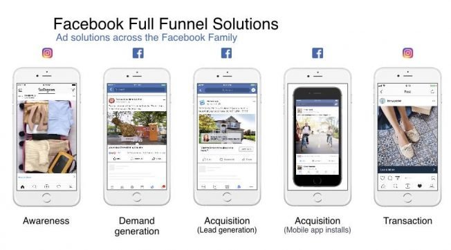 Facebook ad funnel 2020, facebook ads strategy 2020