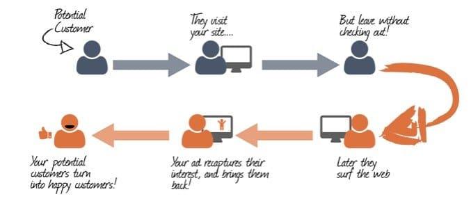 Facebook Retargeting Ad Strategy