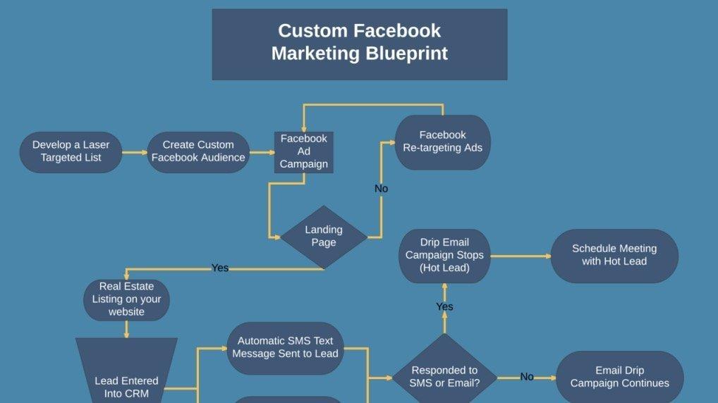 Facebook Marketing Advertising Funnel