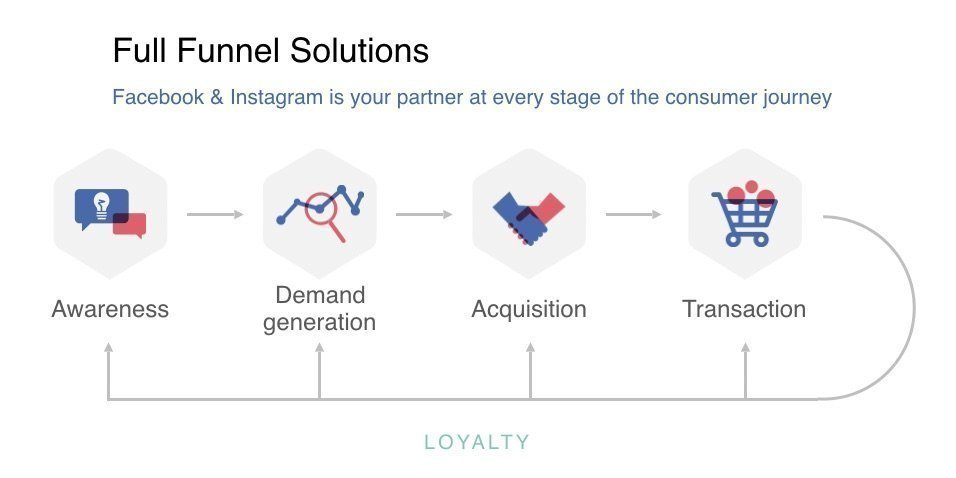 Facebook Instagram Funnel