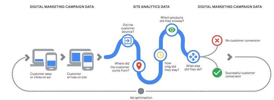 eCommerce Analytics Predictive Audiences